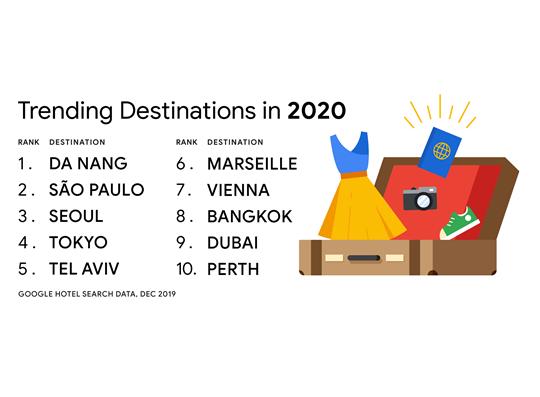 Đà Nẵng dẫn đầu tìm kiếm khách sạn du lịch toàn cầu - Ảnh 1.